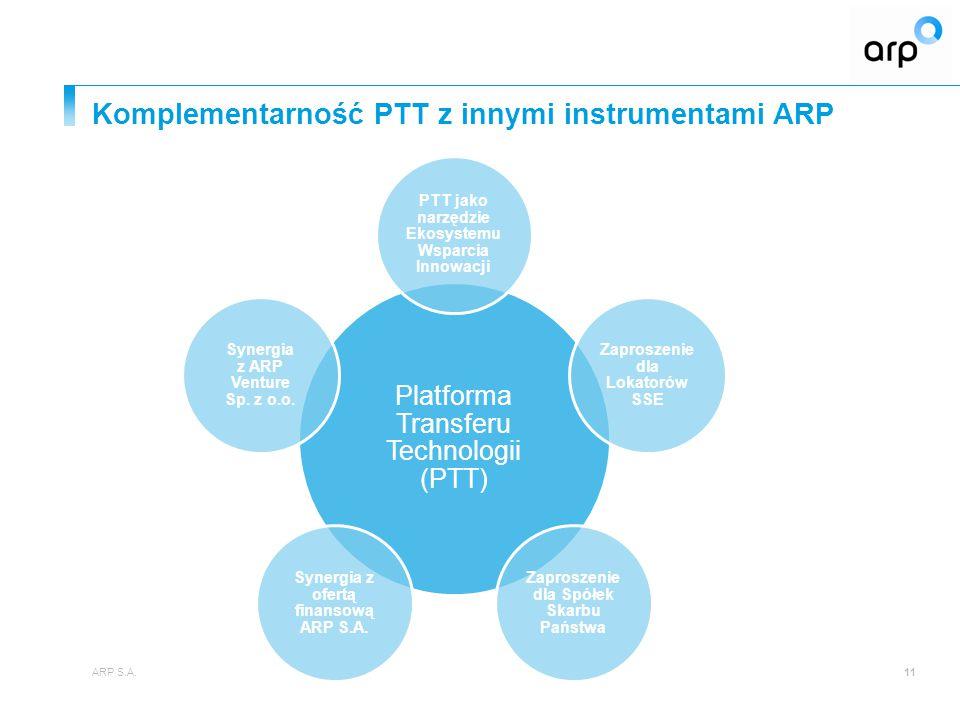 Komplementarność PTT z innymi instrumentami ARP