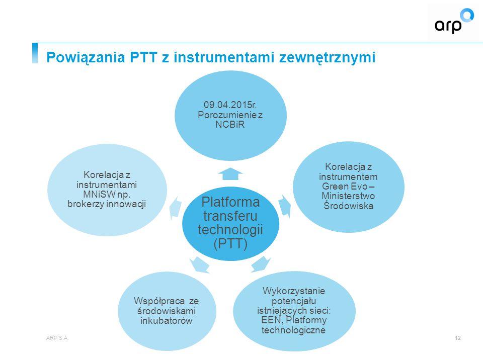 Powiązania PTT z instrumentami zewnętrznymi