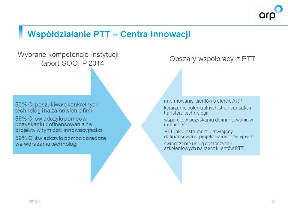 Współdziałanie PTT – Centra Innowacji