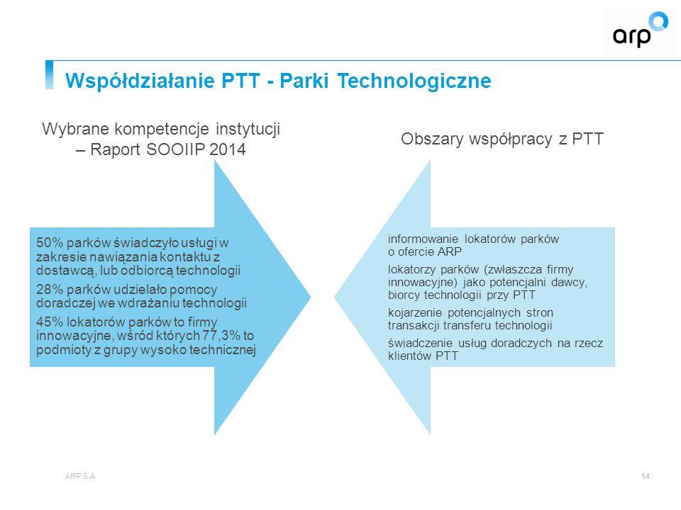 Współdziałanie PTT - Parki Technologiczne