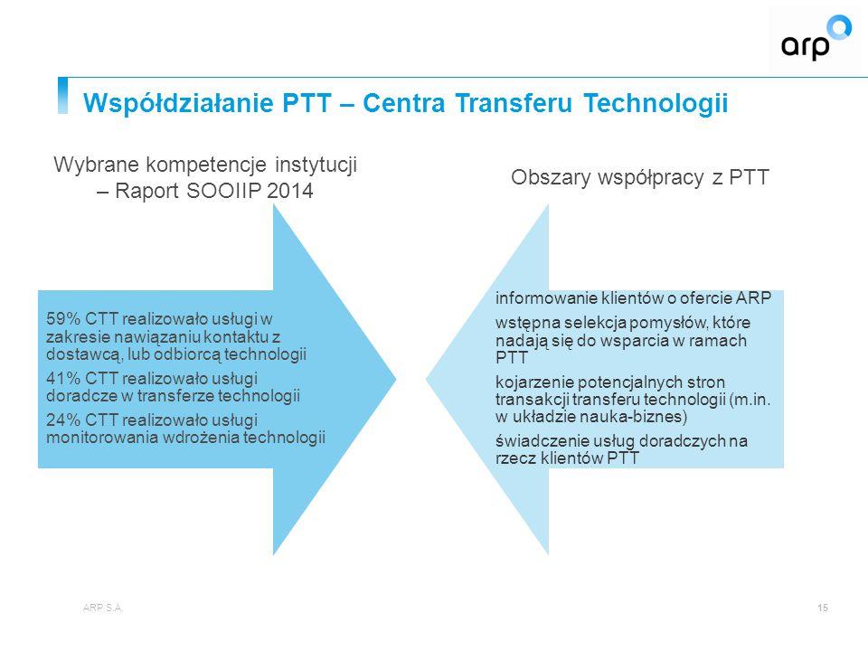 Współdziałanie PTT – Centra Transferu Technologii