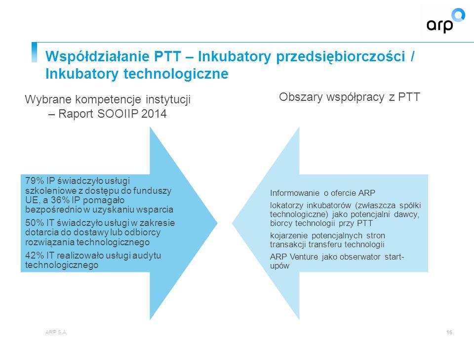 Współdziałanie PTT – Inkubatory przedsiębiorczości / Inkubatory technologiczne