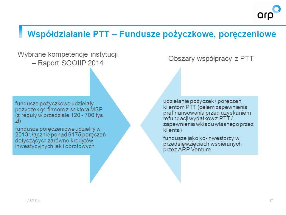 Współdziałanie PTT – Fundusze pożyczkowe, poręczeniowe