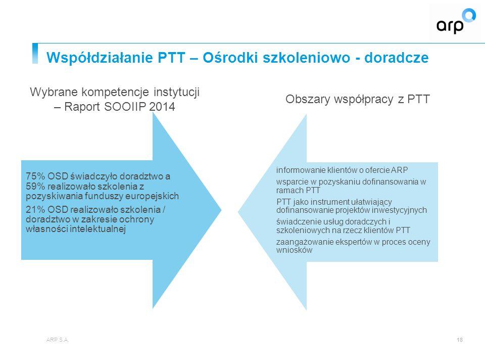 Współdziałanie PTT – Ośrodki szkoleniowo - doradcze