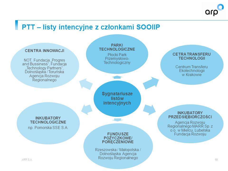 PTT – listy intencyjne z członkami SOOIIP