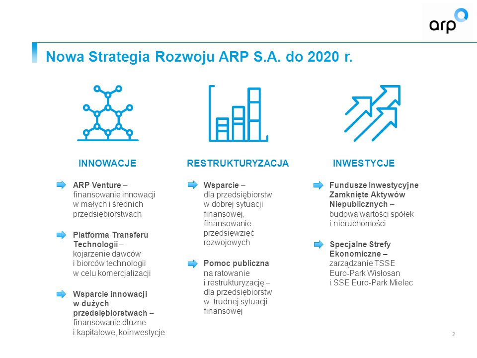 Nowa Strategia Rozwoju ARP S.A. do 2020 r.