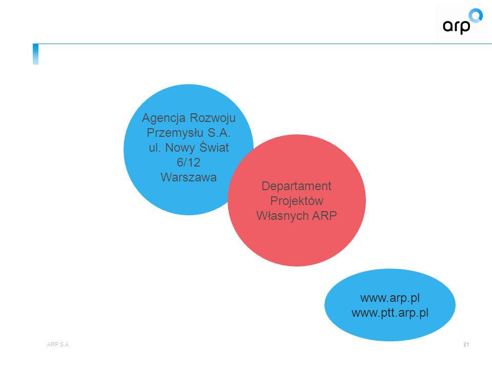 Agencja Rozwoju Przemysłu S.A. ul. Nowy Świat 6/12 Warszawa