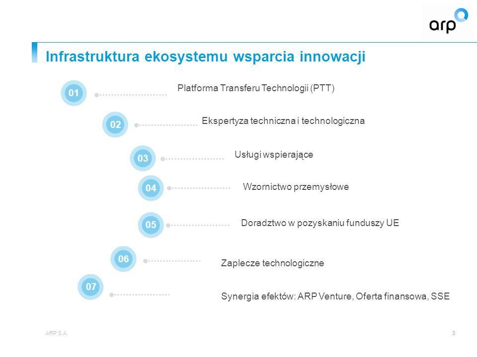 Infrastruktura ekosystemu wsparcia innowacji