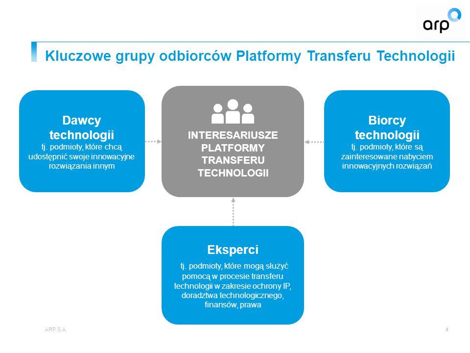 Kluczowe grupy odbiorców Platformy Transferu Technologii