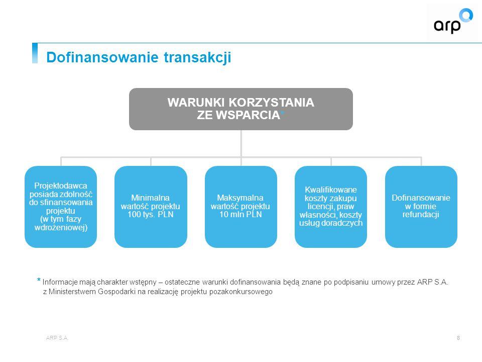 Dofinansowanie transakcji