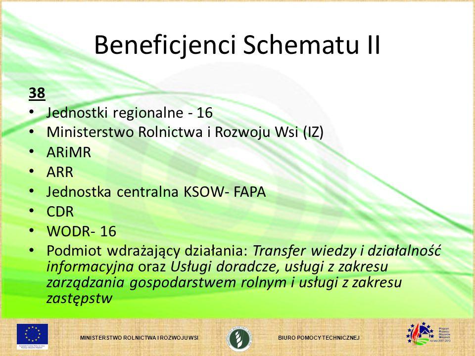 Beneficjenci Schematu II