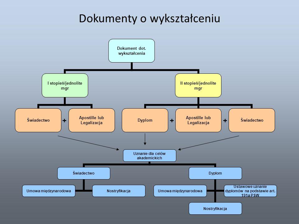 Dokumenty o wykształceniu