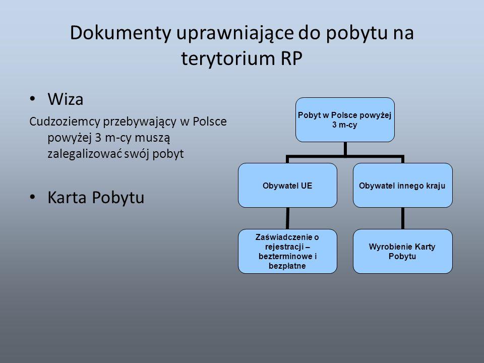 Dokumenty uprawniające do pobytu na terytorium RP