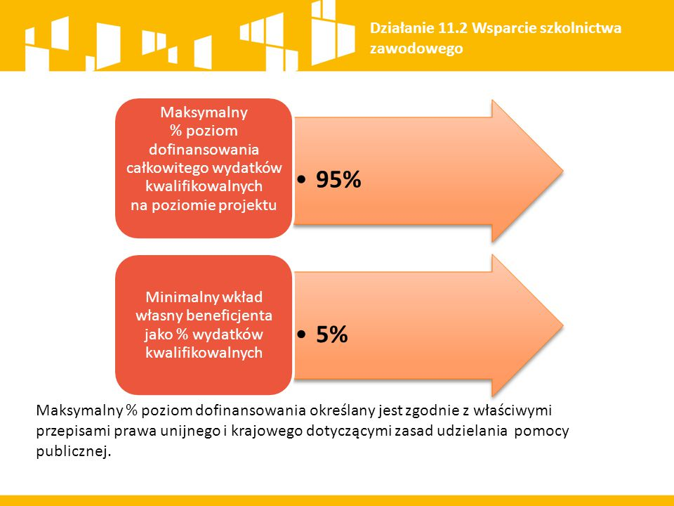 Minimalny wkład własny beneficjenta jako % wydatków kwalifikowalnych