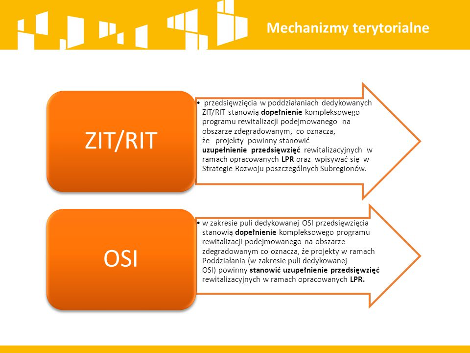 ZIT/RIT OSI Mechanizmy terytorialne