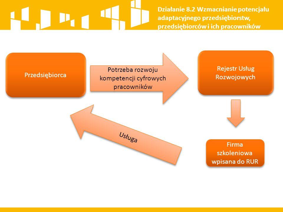 Rejestr Usług Rozwojowych Przedsiębiorca