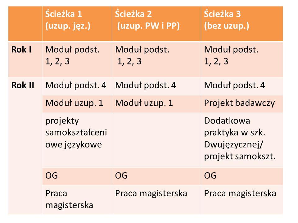 Ścieżka 1 (uzup. jęz.) Ścieżka 2. (uzup. PW i PP) Ścieżka 3. (bez uzup.) Rok I. Moduł podst. 1, 2, 3.