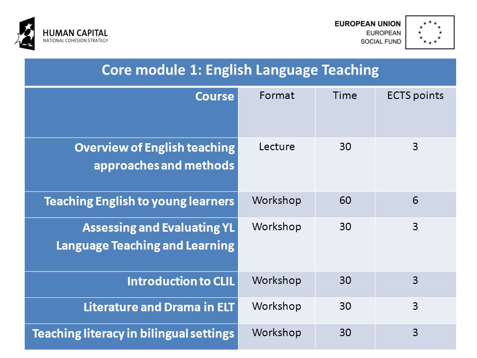 Core module 1: English Language Teaching