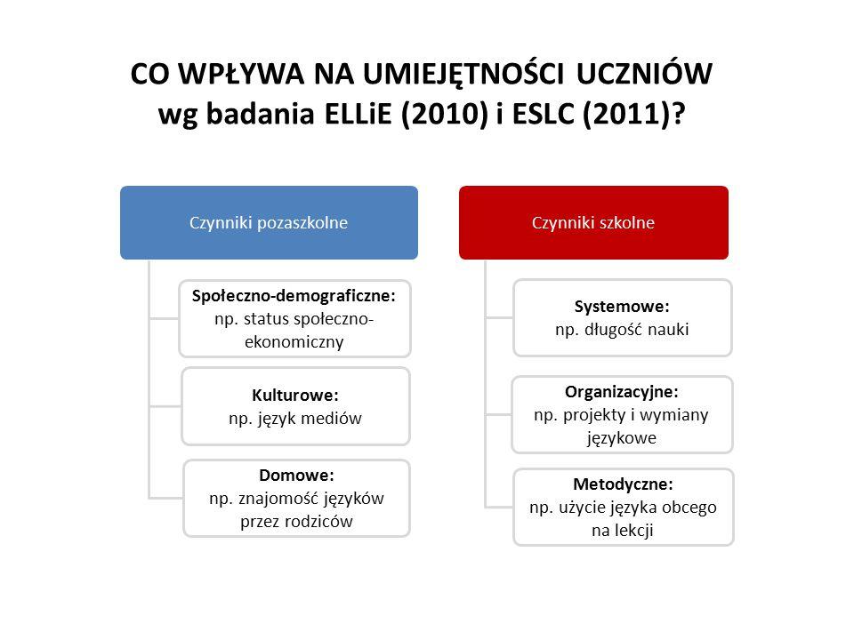 CO WPŁYWA NA UMIEJĘTNOŚCI UCZNIÓW wg badania ELLiE (2010) i ESLC (2011)