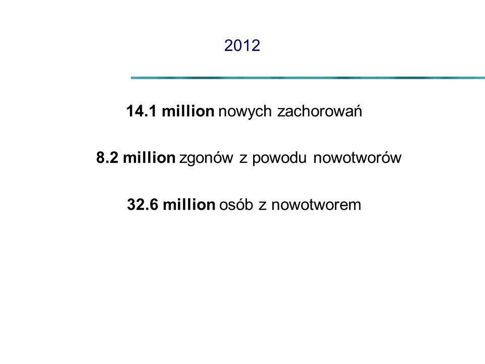 14.1 million nowych zachorowań 8.2 million zgonów z powodu nowotworów