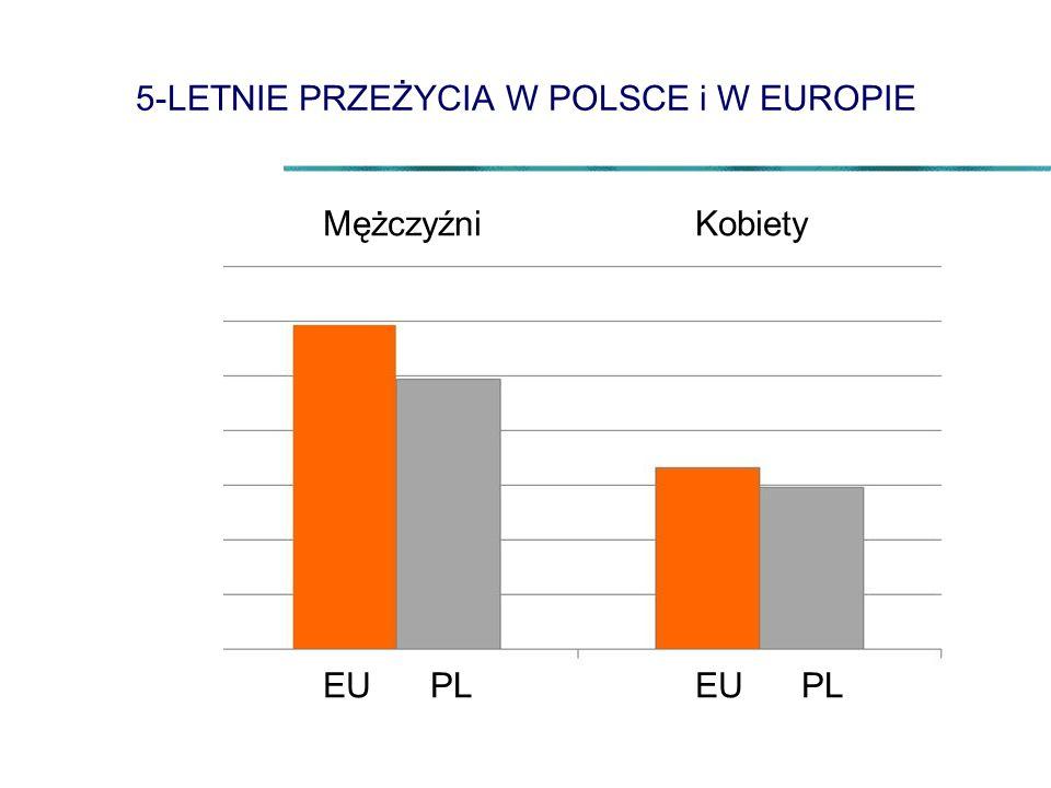 5-LETNIE PRZEŻYCIA W POLSCE i W EUROPIE
