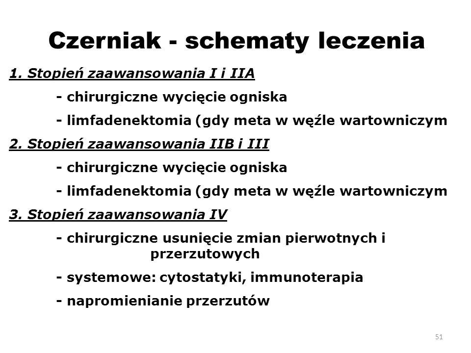 Czerniak - schematy leczenia