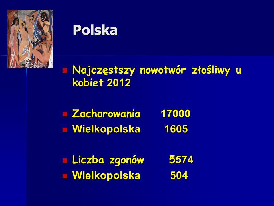 Polska Najczęstszy nowotwór złośliwy u kobiet 2012 Zachorowania 17000