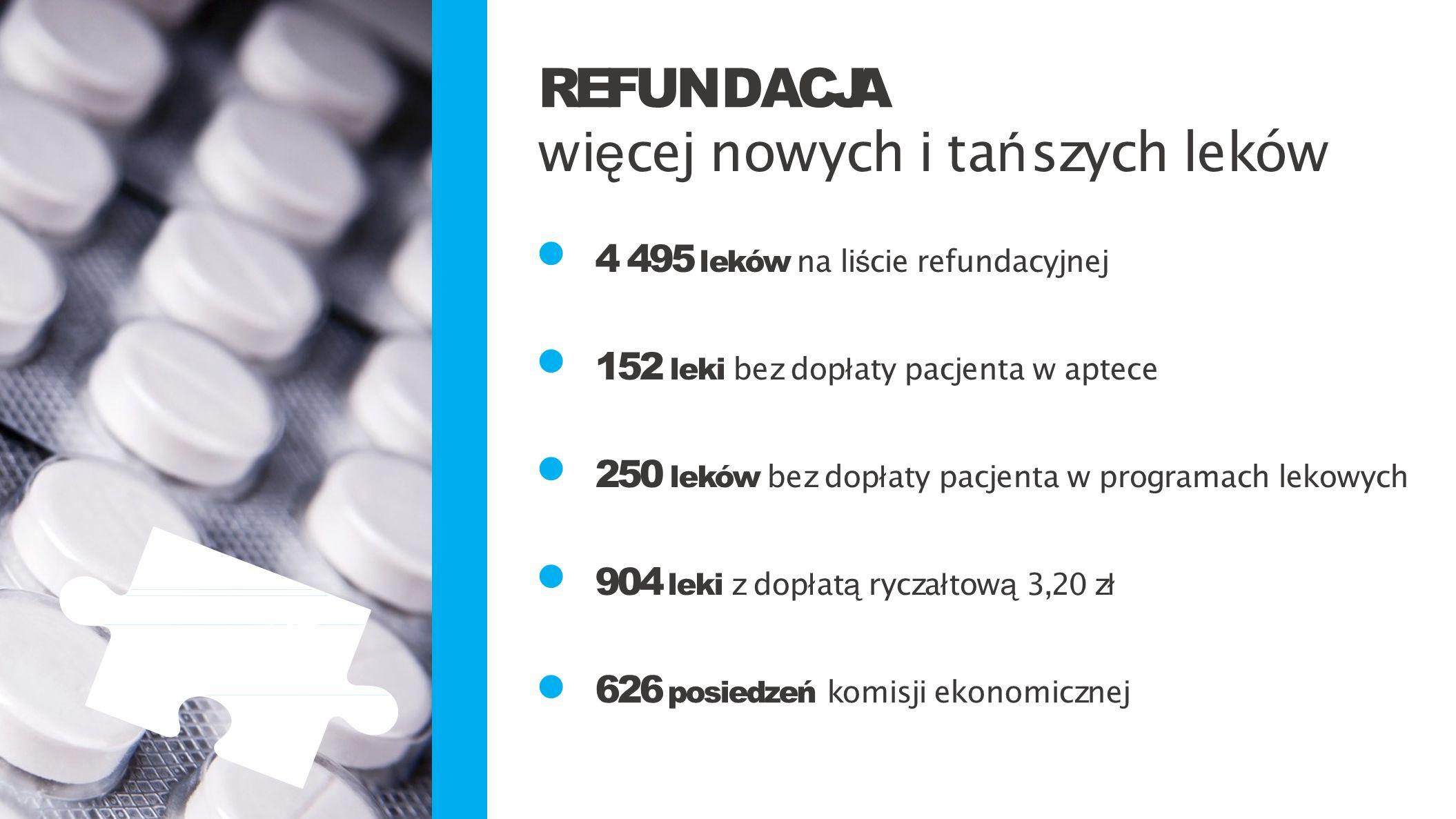 • REFUNDACJA więcej nowych i tańszych leków