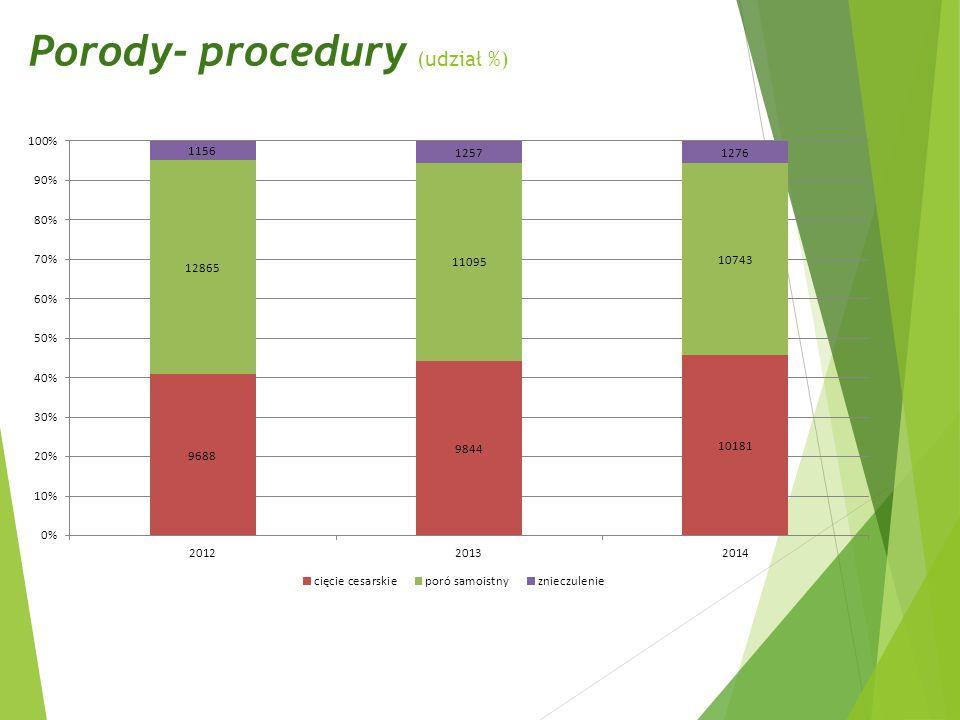 Porody- procedury (udział %)
