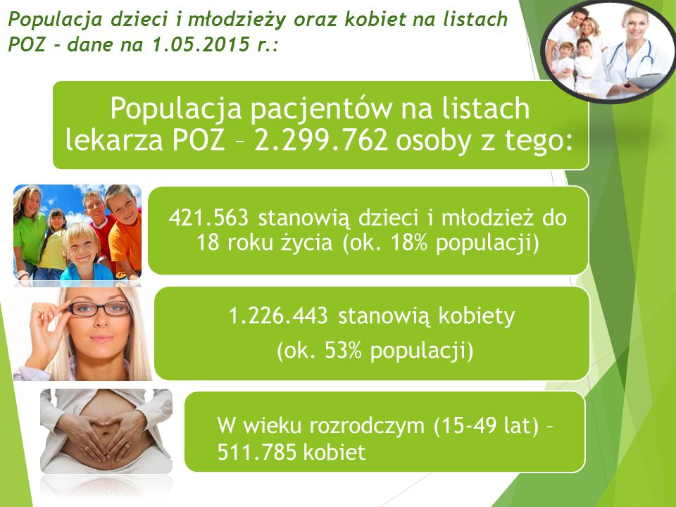 Populacja pacjentów na listach lekarza POZ – 2.299.762 osoby z tego: