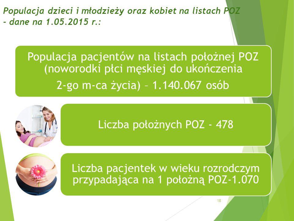 Populacja dzieci i młodzieży oraz kobiet na listach POZ - dane na 1.05.2015 r.: