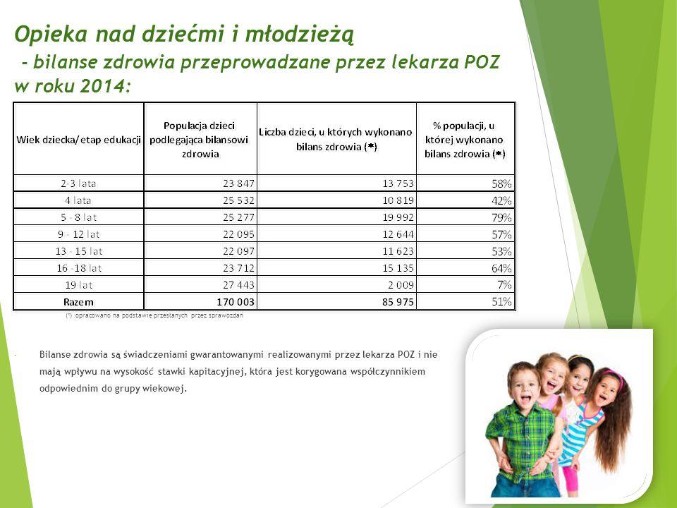 Opieka nad dziećmi i młodzieżą - bilanse zdrowia przeprowadzane przez lekarza POZ w roku 2014: