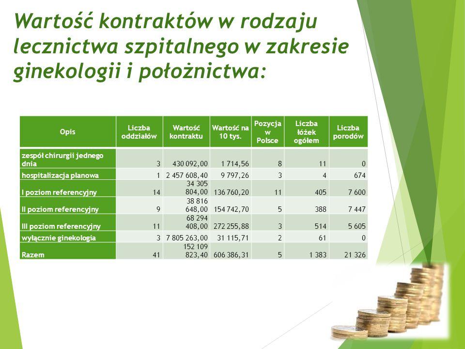 Wartość kontraktów w rodzaju lecznictwa szpitalnego w zakresie ginekologii i położnictwa: