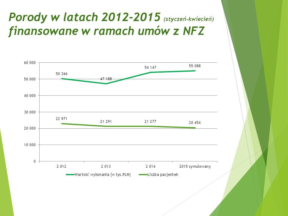 Porody w latach 2012-2015 (styczeń-kwiecień) finansowane w ramach umów z NFZ