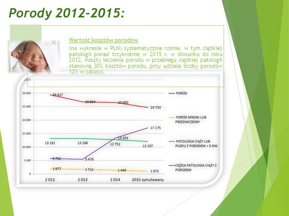 Porody 2012-2015: Wartość kosztów porodów