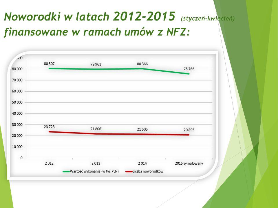 Noworodki w latach 2012-2015 (styczeń-kwiecień) finansowane w ramach umów z NFZ: