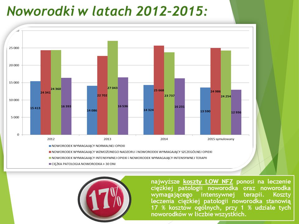 Noworodki w latach 2012-2015: