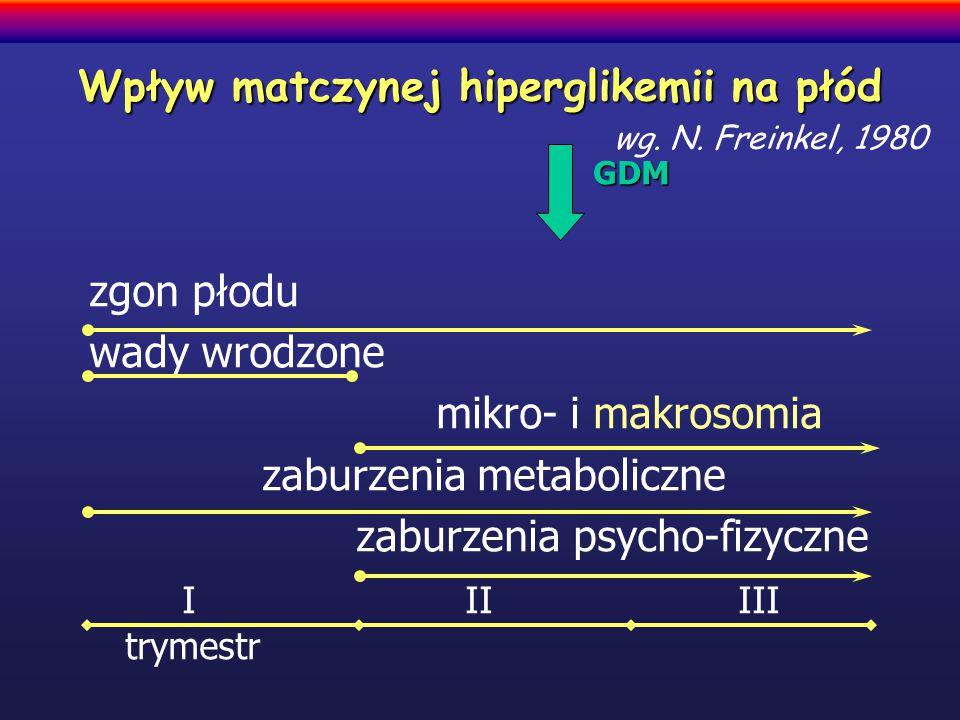 Wpływ matczynej hiperglikemii na płód wg. N. Freinkel, 1980