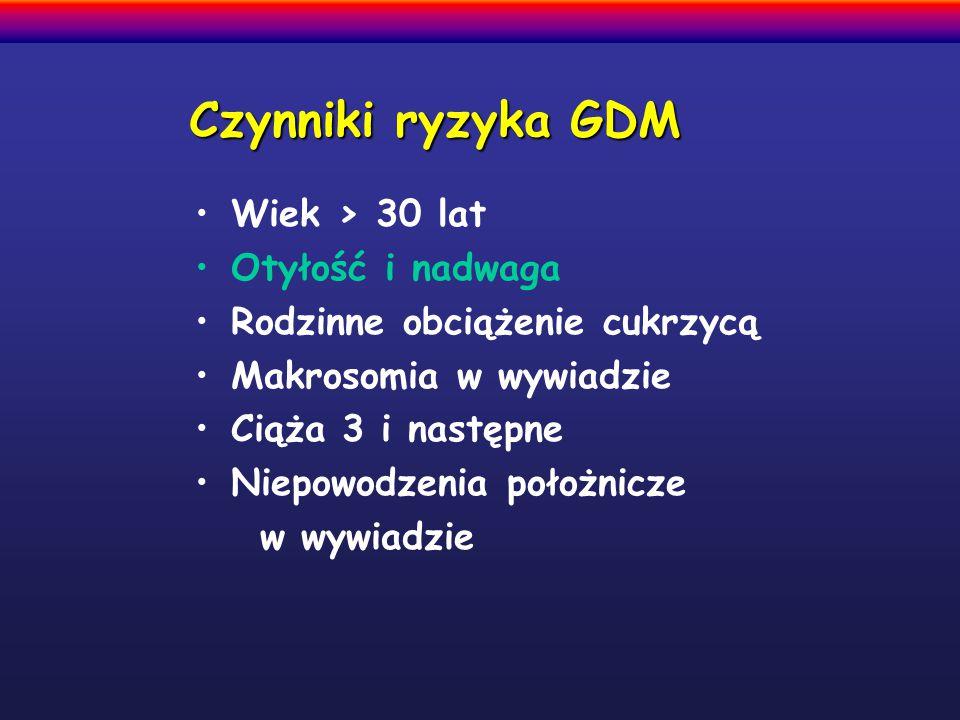 Czynniki ryzyka GDM Wiek > 30 lat Otyłość i nadwaga