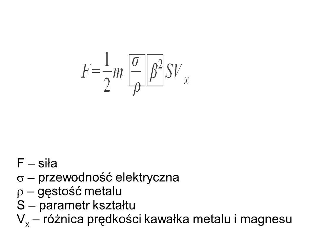 F – siła  – przewodność elektryczna.  – gęstość metalu.