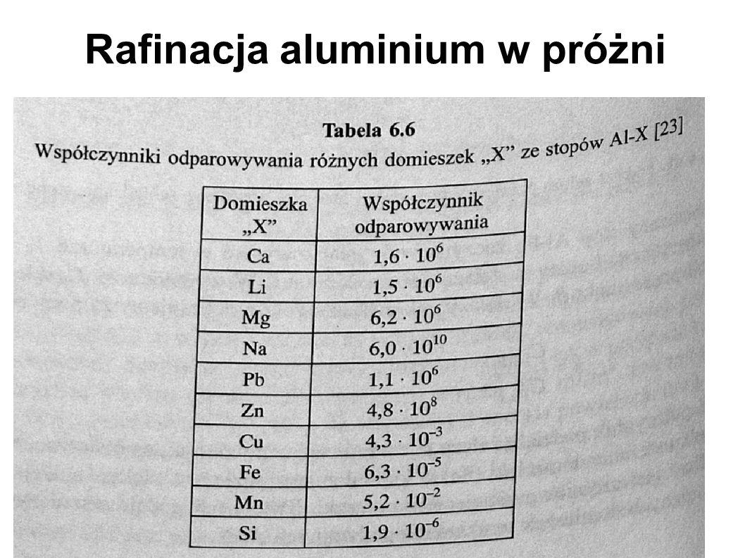 Rafinacja aluminium w próżni