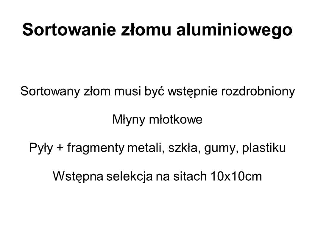 Sortowanie złomu aluminiowego