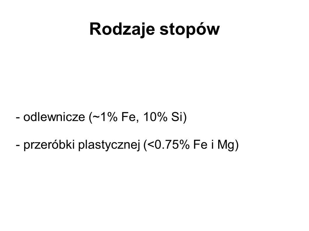 Rodzaje stopów - odlewnicze (~1% Fe, 10% Si)