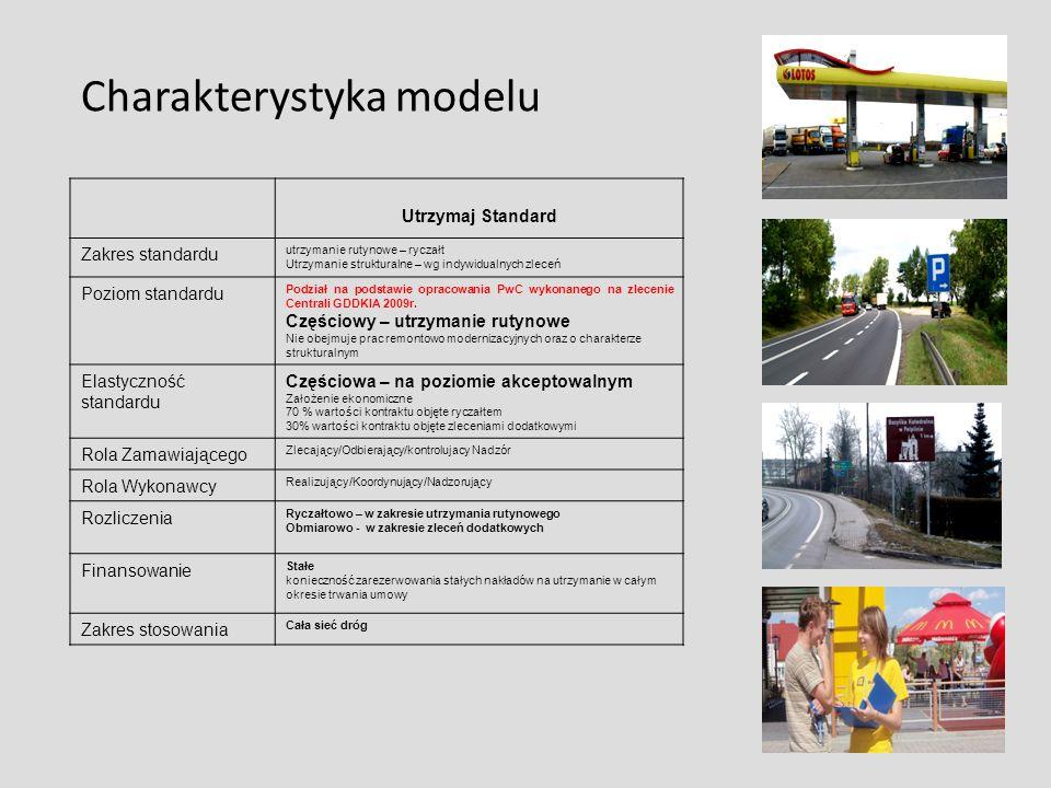 Charakterystyka modelu