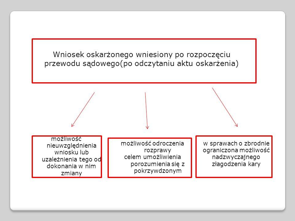 Wniosek oskarżonego wniesiony po rozpoczęciu przewodu sądowego(po odczytaniu aktu oskarżenia)