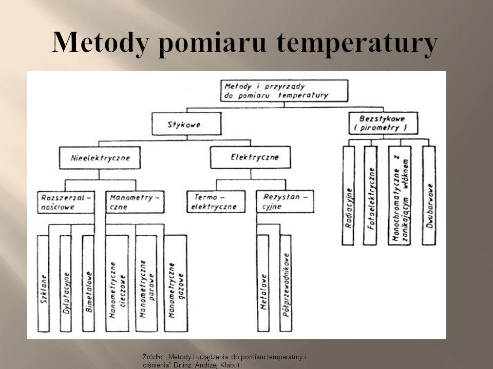 Metody pomiaru temperatury