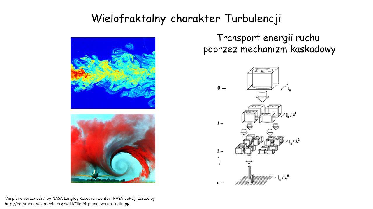 Wielofraktalny charakter Turbulencji