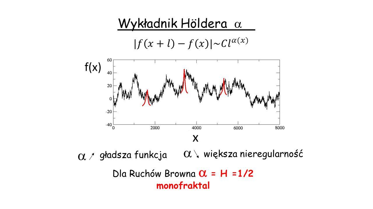 Dla Ruchów Browna a = H =1/2
