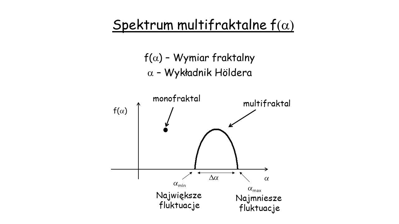Spektrum multifraktalne f(a)