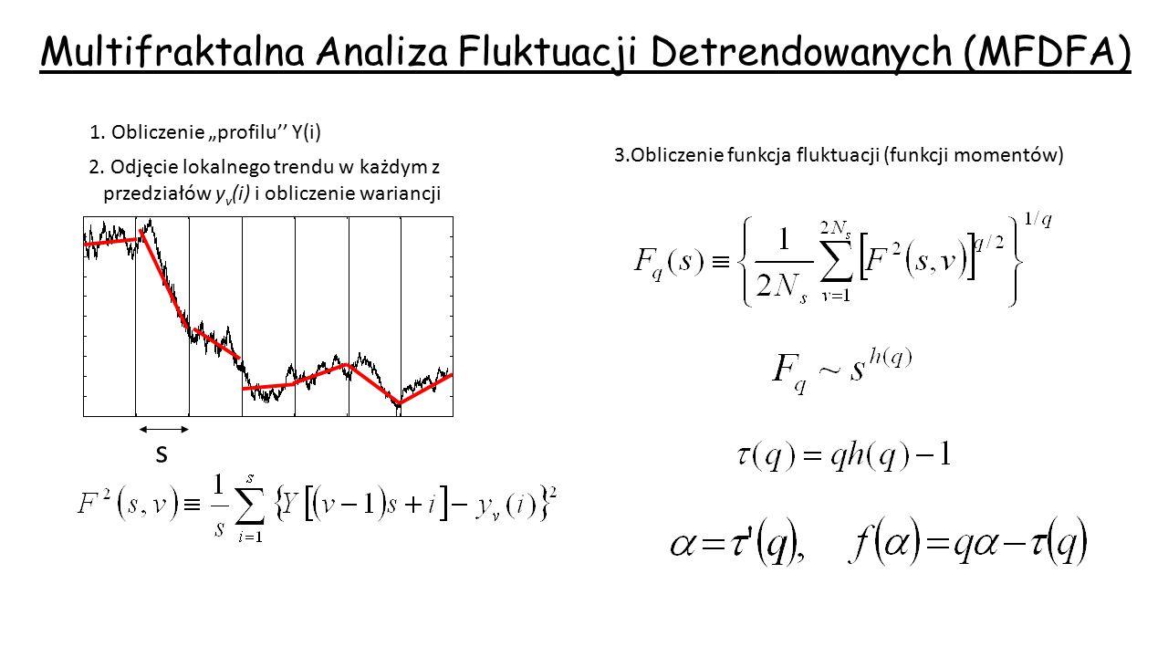 Multifraktalna Analiza Fluktuacji Detrendowanych (MFDFA)